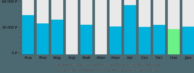 Динамика стоимости авиабилетов из Хургады в Дубай по месяцам