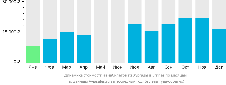 Динамика стоимости авиабилетов из Хургады в Египет по месяцам