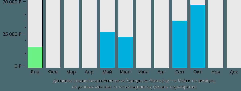Динамика стоимости авиабилетов из Хургады во Франкфурт-на-Майне по месяцам
