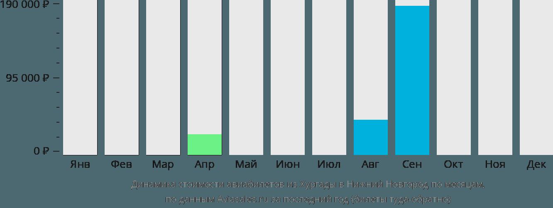 Динамика стоимости авиабилетов из Хургады в Нижний Новгород по месяцам