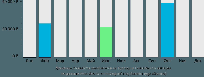Динамика стоимости авиабилетов из Хургады в Ганновер по месяцам