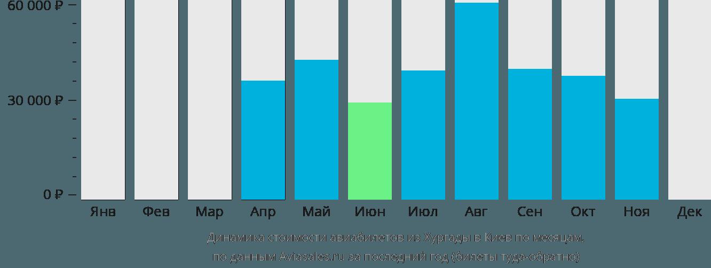 Динамика стоимости авиабилетов из Хургады в Киев по месяцам