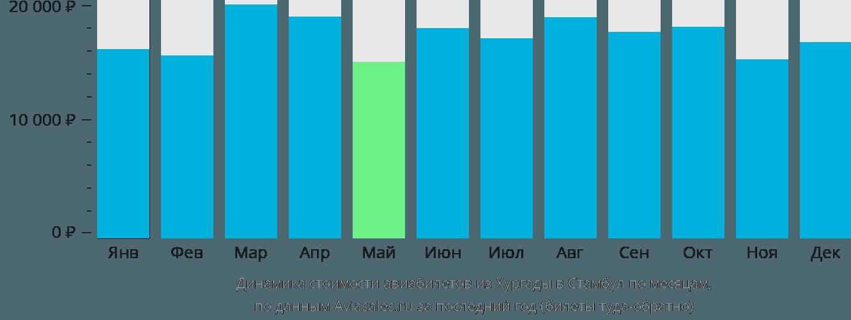Динамика стоимости авиабилетов из Хургады в Стамбул по месяцам