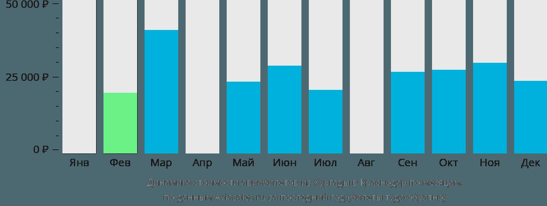 Динамика стоимости авиабилетов из Хургады в Краснодар по месяцам