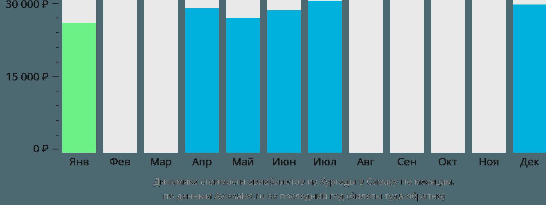Динамика стоимости авиабилетов из Хургады в Самару по месяцам