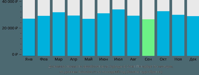 Динамика стоимости авиабилетов из Хургады в Санкт-Петербург по месяцам