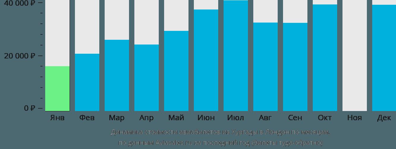 Динамика стоимости авиабилетов из Хургады в Лондон по месяцам