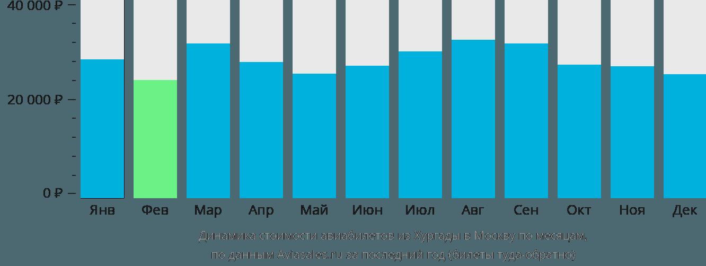 Динамика стоимости авиабилетов из Хургады в Москву по месяцам
