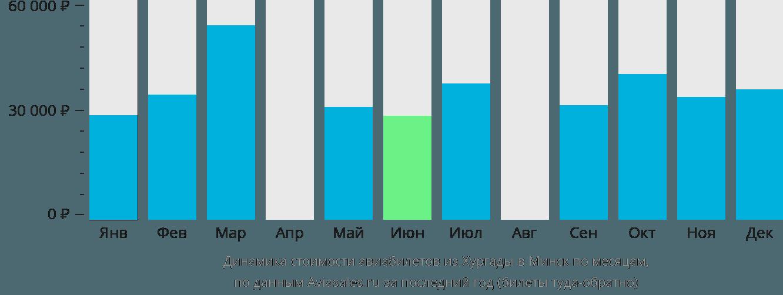 Динамика стоимости авиабилетов из Хургады в Минск по месяцам