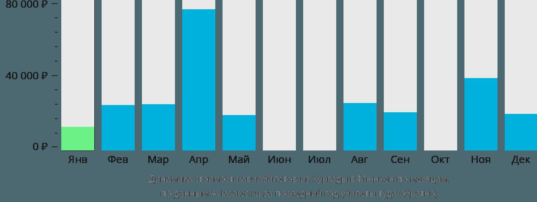 Динамика стоимости авиабилетов из Хургады в Мюнхен по месяцам