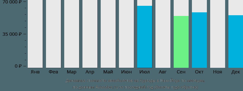Динамика стоимости авиабилетов из Хургады в Нью-Йорк по месяцам