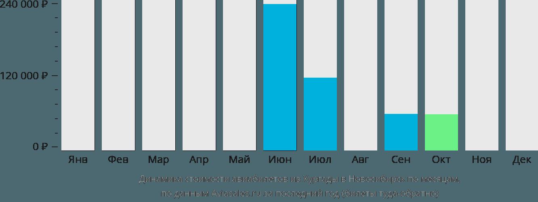 Динамика стоимости авиабилетов из Хургады в Новосибирск по месяцам