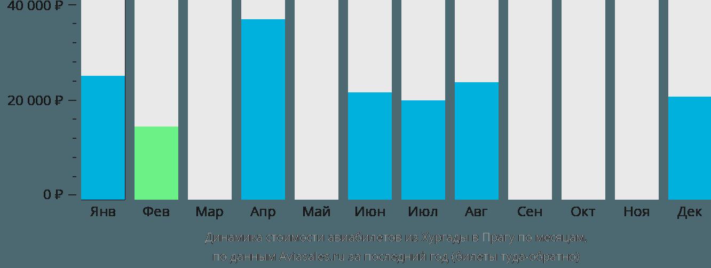 Динамика стоимости авиабилетов из Хургады в Прагу по месяцам