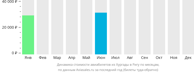 Динамика стоимости авиабилетов из Хургады в Ригу по месяцам