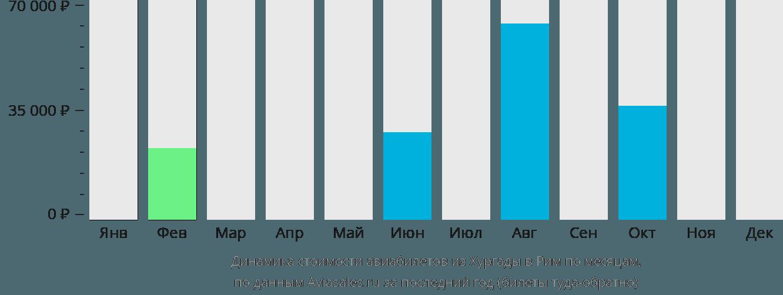 Динамика стоимости авиабилетов из Хургады в Рим по месяцам