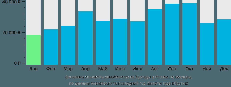 Динамика стоимости авиабилетов из Хургады в Россию по месяцам