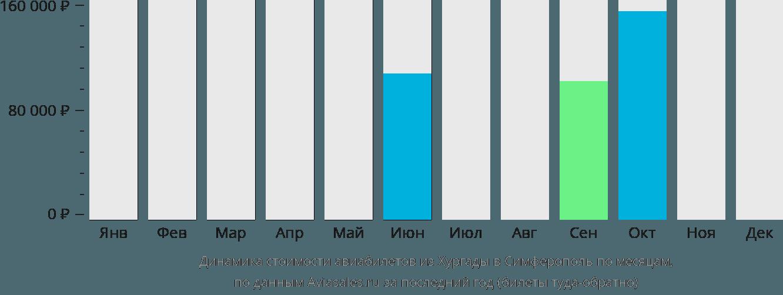 Динамика стоимости авиабилетов из Хургады в Симферополь по месяцам
