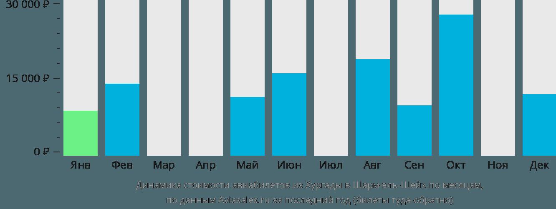 Динамика стоимости авиабилетов из Хургады в Шарм-эль-Шейх по месяцам