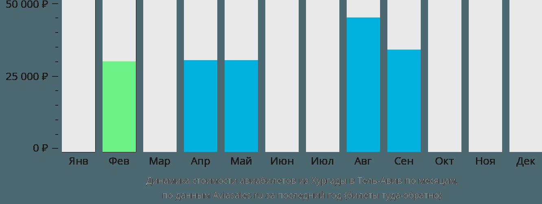 Динамика стоимости авиабилетов из Хургады в Тель-Авив по месяцам