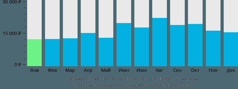 Динамика стоимости авиабилетов из Хургады в Турцию по месяцам