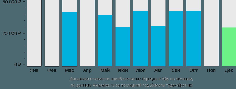 Динамика стоимости авиабилетов из Хургады в Уфу по месяцам
