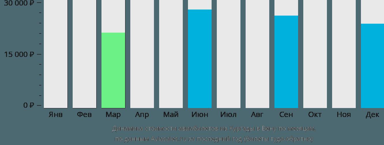 Динамика стоимости авиабилетов из Хургады в Вену по месяцам