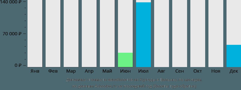 Динамика стоимости авиабилетов из Хургады в Вильнюс по месяцам