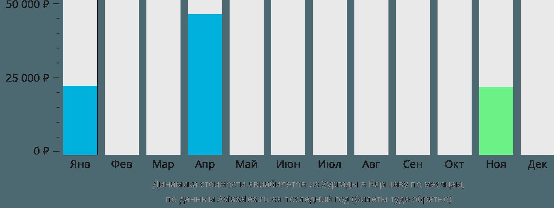 Динамика стоимости авиабилетов из Хургады в Варшаву по месяцам