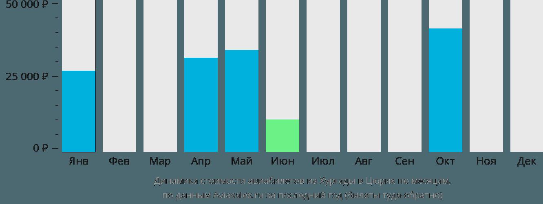 Динамика стоимости авиабилетов из Хургады в Цюрих по месяцам