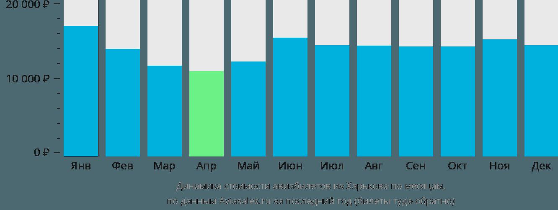 Динамика стоимости авиабилетов из Харькова по месяцам
