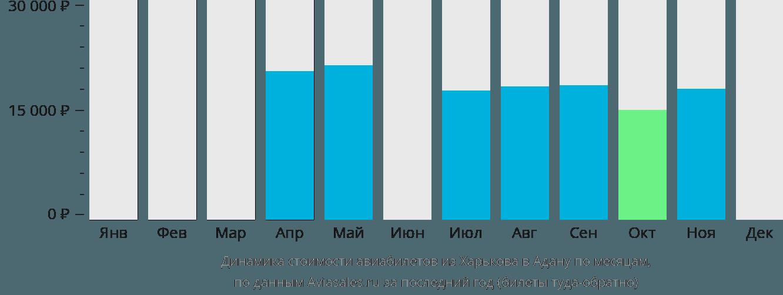 Динамика стоимости авиабилетов из Харькова в Адану по месяцам