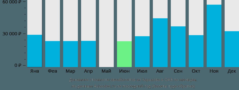 Динамика стоимости авиабилетов из Харькова в ОАЭ по месяцам