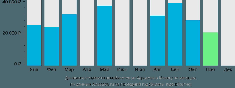 Динамика стоимости авиабилетов из Харькова в Малагу по месяцам