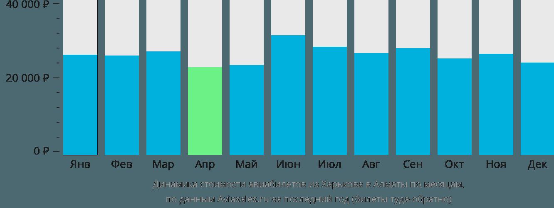 Динамика стоимости авиабилетов из Харькова в Алматы по месяцам
