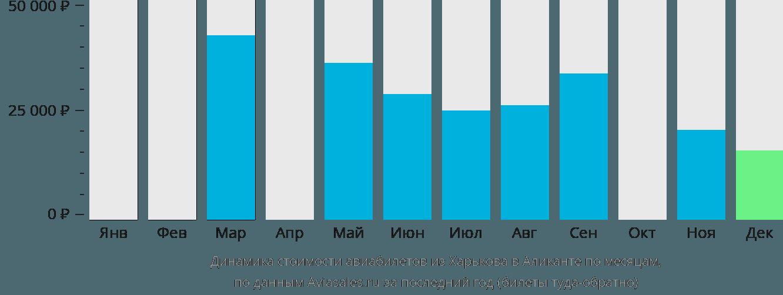 Динамика стоимости авиабилетов из Харькова в Аликанте по месяцам