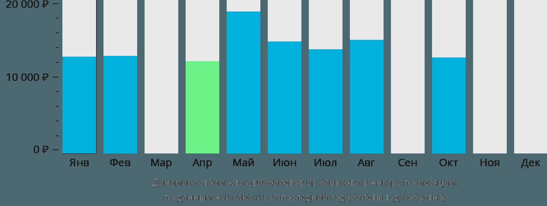 Динамика стоимости авиабилетов из Харькова в Анкару по месяцам
