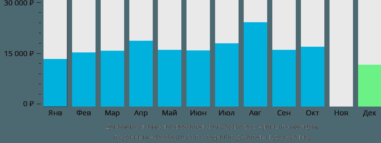 Динамика стоимости авиабилетов из Харькова в Афины по месяцам