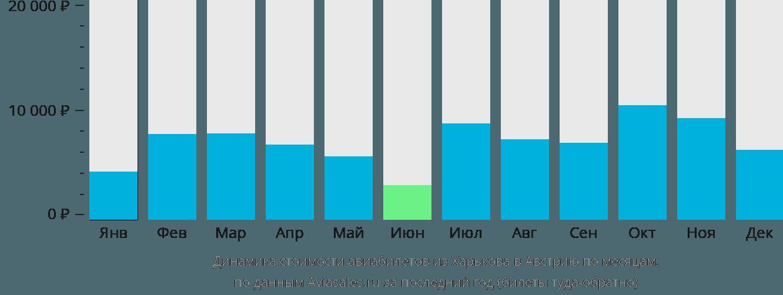Динамика стоимости авиабилетов из Харькова в Австрию по месяцам