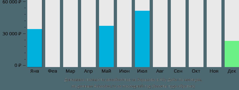Динамика стоимости авиабилетов из Харькова в Абу-Даби по месяцам