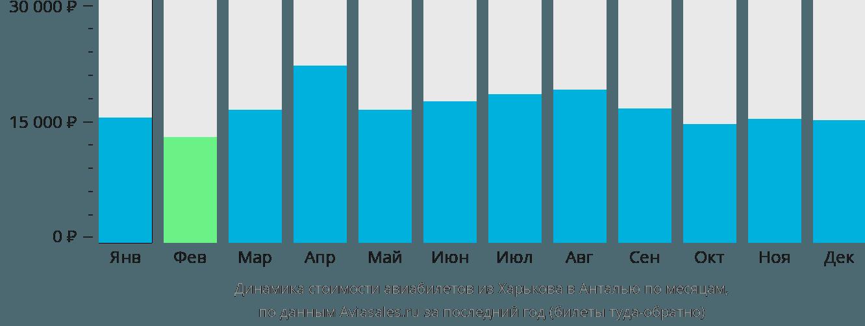 Динамика стоимости авиабилетов из Харькова в Анталью по месяцам
