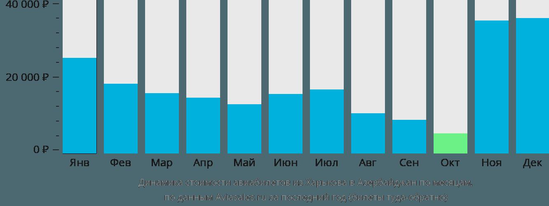 Динамика стоимости авиабилетов из Харькова в Азербайджан по месяцам