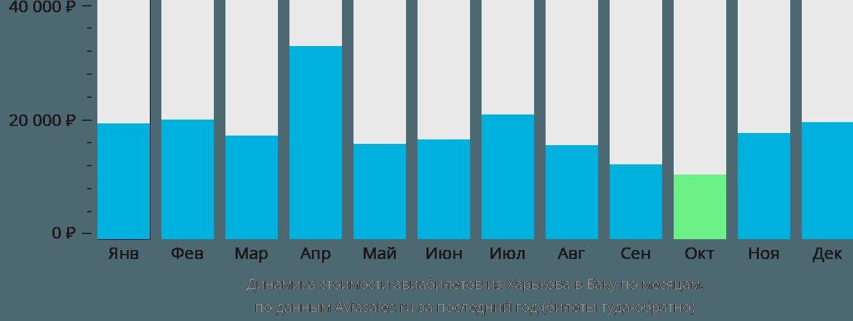 Динамика стоимости авиабилетов из Харькова в Баку по месяцам