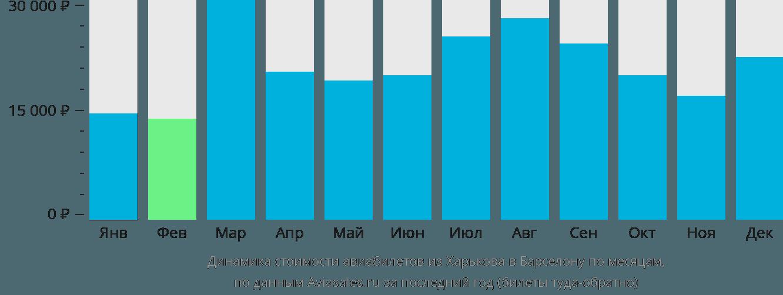 Динамика стоимости авиабилетов из Харькова в Барселону по месяцам