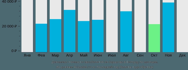 Динамика стоимости авиабилетов из Харькова в Белград по месяцам