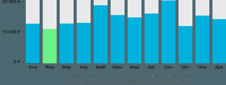 Динамика стоимости авиабилетов из Харькова в Берлин по месяцам
