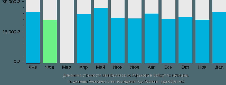 Динамика стоимости авиабилетов из Харькова в Бейрут по месяцам
