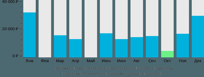 Динамика стоимости авиабилетов из Харькова в Болгарию по месяцам