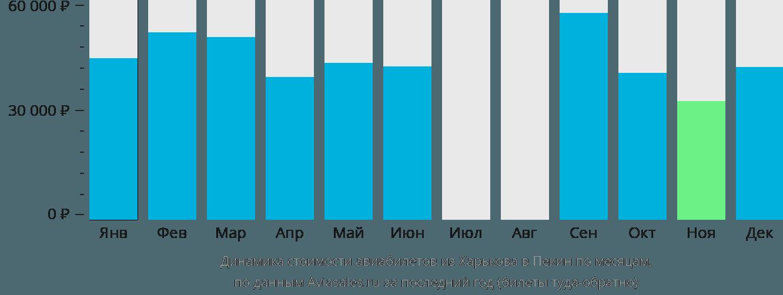 Динамика стоимости авиабилетов из Харькова в Пекин по месяцам
