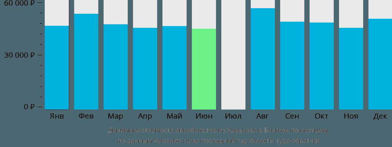 Динамика стоимости авиабилетов из Харькова в Бангкок по месяцам