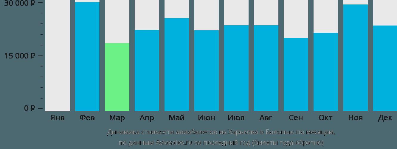 Динамика стоимости авиабилетов из Харькова в Болонью по месяцам